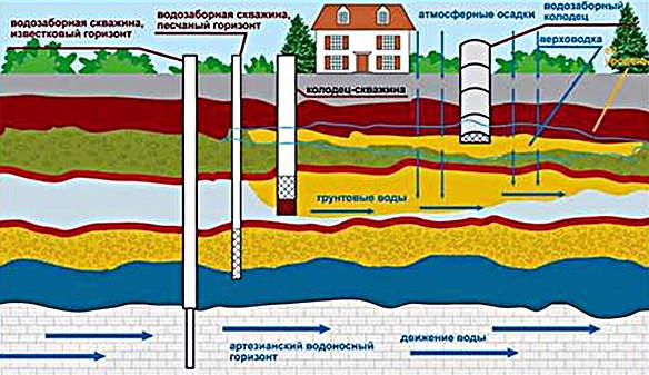 Условная схема водоносных горизонтов и систем водоснабжения усадьбы