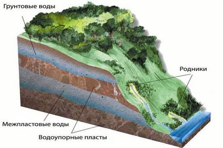 Подземные воды над первым водоупорным горизонтом