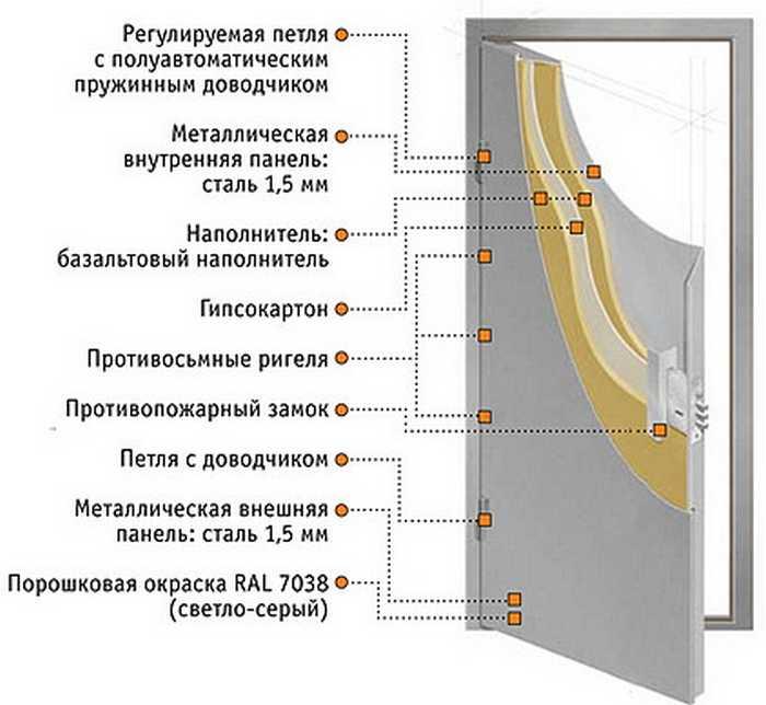 конструкция противопожарных дверей