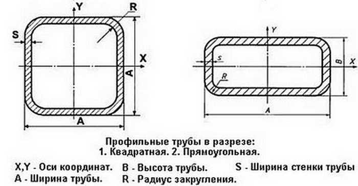 Характеристики профильных труб